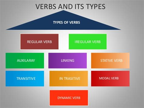past participle verbs