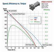 Tesla Drivetrain Engineer Explains Why Electric Motors Are