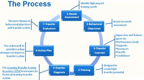 training effectiveness amp measurement peak performance
