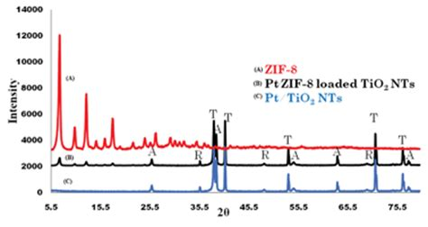xrd pattern of zif 8 photocatalytic activities of pt zif 8 loaded highly