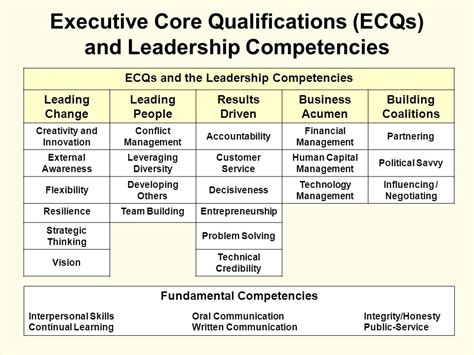 Executive Assistant Competencies by Executive Qualifications Images
