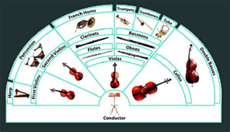 four sections of an orchestra emu modern symphonic orchestra sound library the technofile