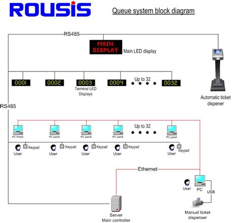 system network diagram queue system diagram choice image how to guide and refrence