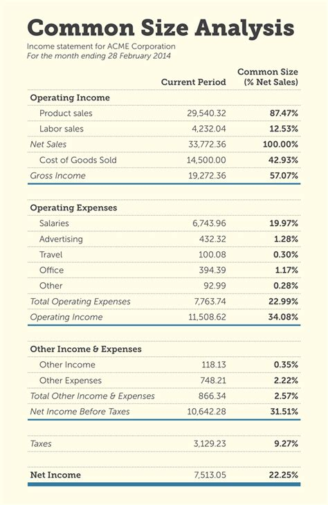 income statement analysis template how to read your income statement like an accounting pro