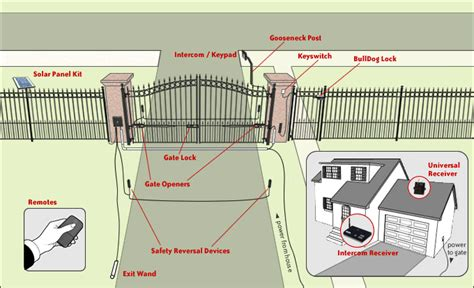 how to install swing gate opener automatic driveway gates how do they work fence okc