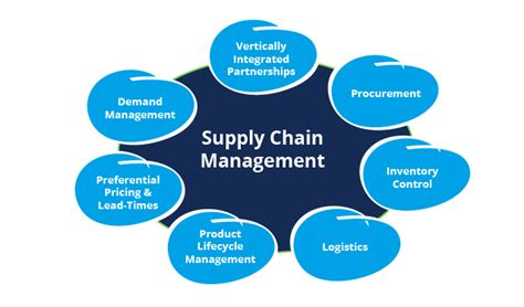 Top Mba Supply Chain Management by Top 5 Benefits Of Supply Chain Management Software