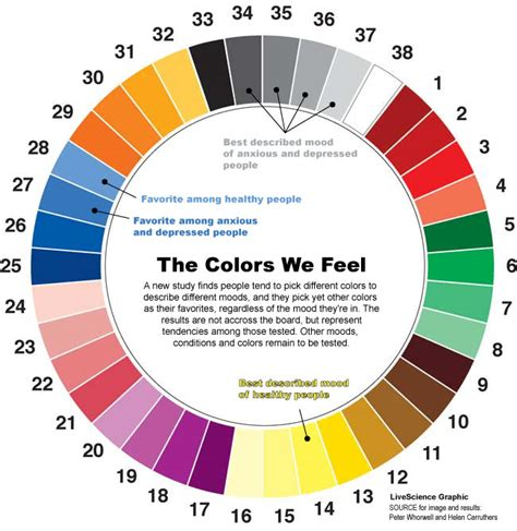color feelings chart glitteriny colour therapy