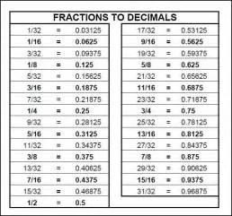 chart fractions to decimals math