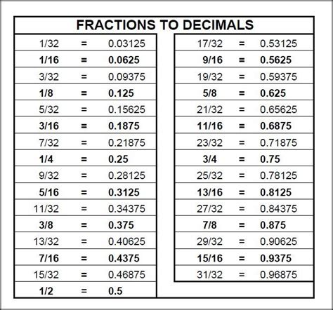 fraction to decimal table chart fractions to decimals math
