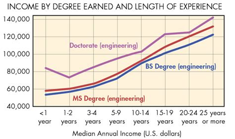 Mba Ms Engineering Salary by Civil Engineering Masters Degree Salary 2018 Dodge Reviews