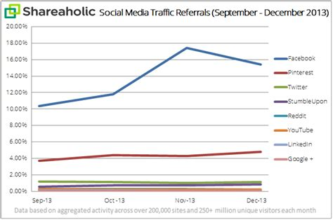fb graph study reports 20 of overall traffic comes from facebook