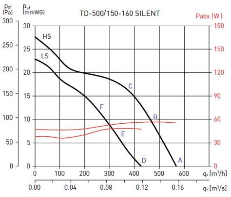 td 150 inline fan td silent 500 150 inline fan from vent store