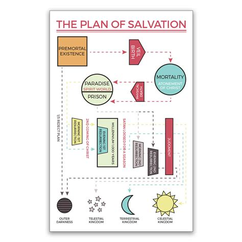 printable abc s of salvation plan of salvation poster map in lds family posters