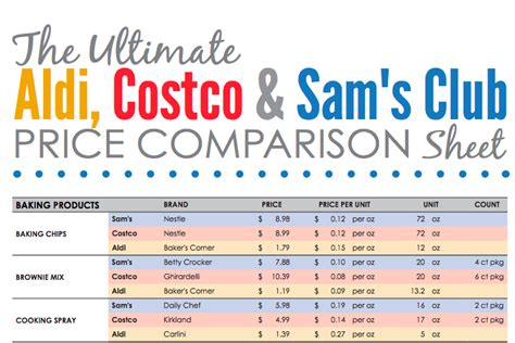 Costco Shopping List Template 28 Images Costco Grocery List Grocery List Template Costco Sam S Club Shopping List Template