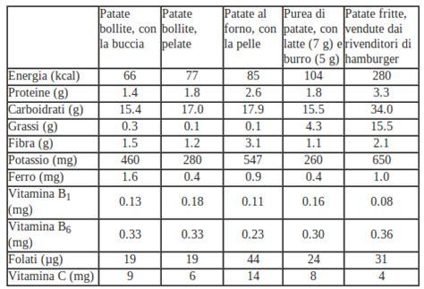 composizione nutrizionale alimenti tavoli mediaworld valori nutrizionali patate lesse