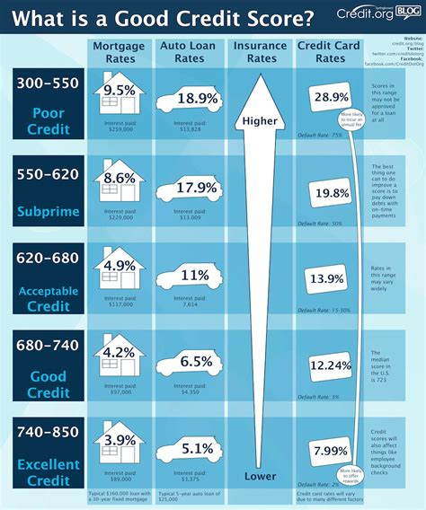 Whats A Credit Score To Buy A House by Credit Org What Is A Credit Score Infographic