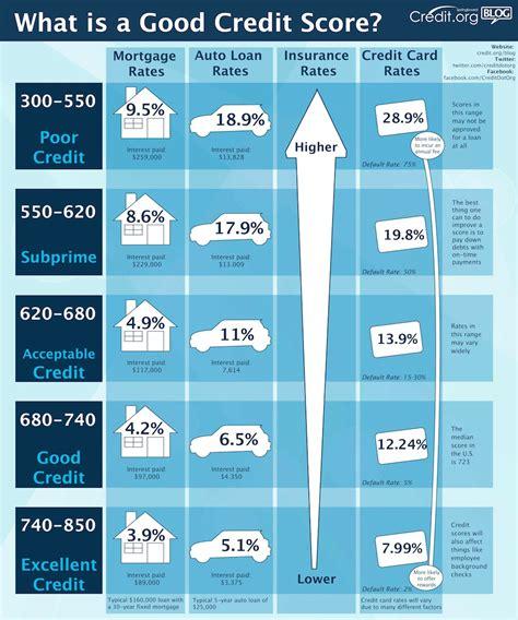 what is a decent credit score to buy a house good credit score range archives pengeportalen