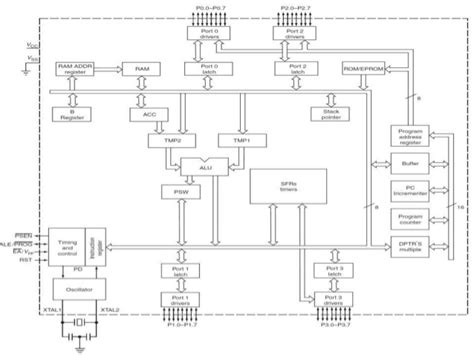 block diagram of 8051 microcontroller microcontroller 8051 by k vijay kumar