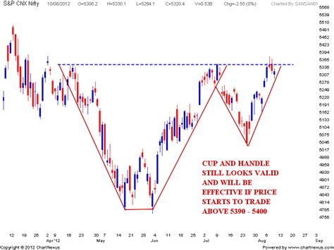 cup and handle pattern in nifty stock market chart analysis nifty and vix chart analysis