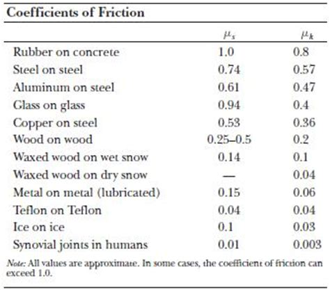 Coefficient Of Friction Table by Coefficient Of Friction Table