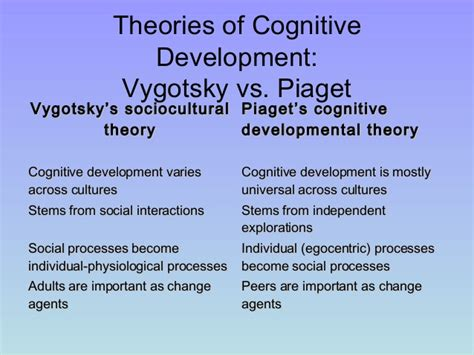 Cognitive Development Theory Piagets Stages Of Cognitive Development Pdf