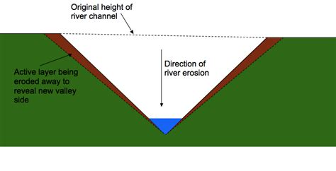 v shaped valley formation diagram rivers revision as level