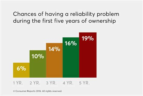 reliability consumer reports consumer reports car reliability survey 2016