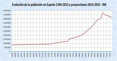 demograf a de espa a wikipedia la enciclopedia libre demograf 237 a de espa 241 a wikipedia la enciclopedia libre