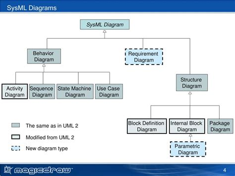 sysml diagrams ppt free mini course applying sysml with magicdraw