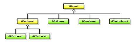 qt qwidget layout レイアウトのお話