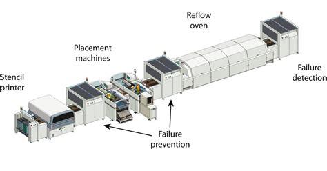 surface mount resistor manufacturing process surface mount process surface mount process