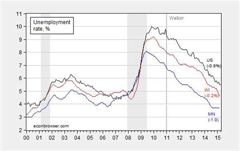 unemployment wisconsin how many weeks 2015 is wisconsin outpacing other states econbrowser