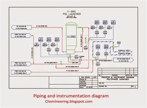 how to read piping and instrumentation diagram best 25 piping and instrumentation diagram ideas on