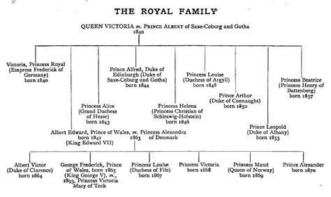 printable queen victoria family tree victorian era project 9 7 queen victoria