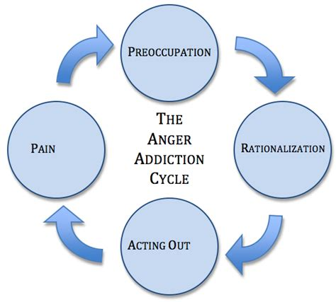 Circles Of Care Detox by The Anger Addiction Cycle Center For New Directions