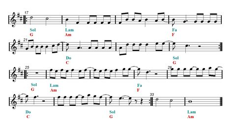 despacito intro guitar despacito bb sheet music guitar chords easy music