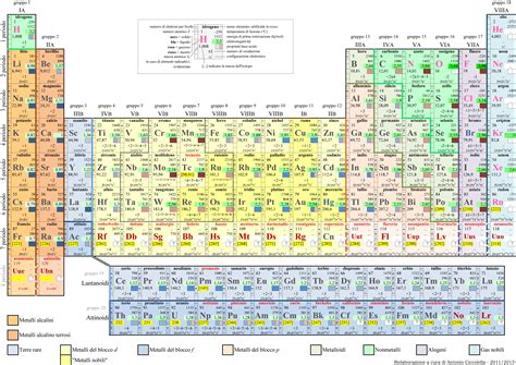 tavola periodica degli elementi zesmork s site
