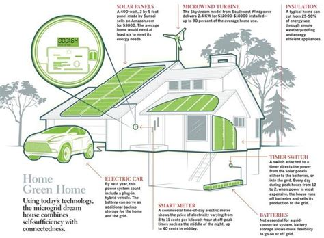 eco friendly home infographic with cutaway diagram of eco house checklist solar panels house