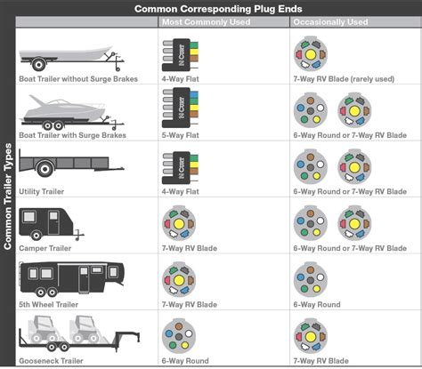5 pin trailer wiring diagram in 7 way rv blade