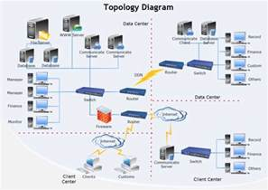 home data network design topology diagram templates and examples