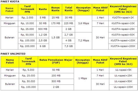 Paket Grafis 2 cara daftar paket im3 dan mentari indosat 3g news