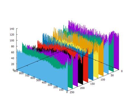 gnuplot line color gnuplot alternating colors in fenceplots stack overflow