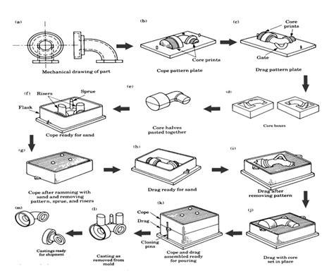 international wiring diagram symbols chart international