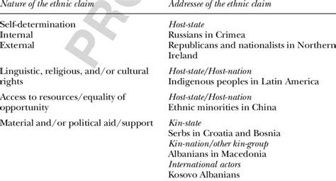 1 The Nature And Addressees Of Ethnic Claims 2 Download