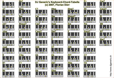 printable piano chord chart pdf piano chords chart pdf template business