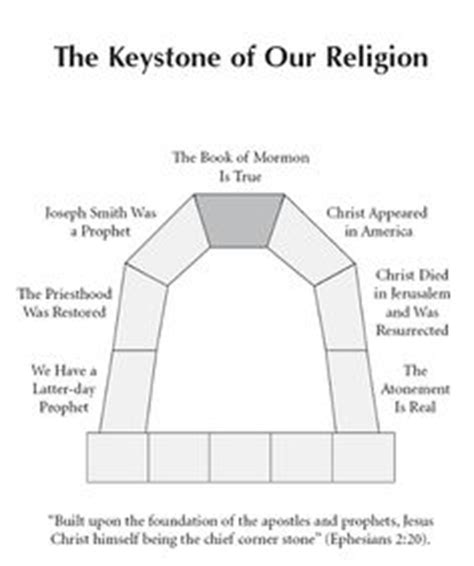 libro bible kjv keystone b t 1000 images about lesson ideas on object lessons book of mormon and lds