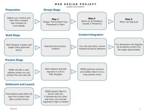 flow chart for website web design process flowchart best free home design