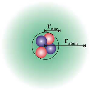 Protons Of An Atom The Atom