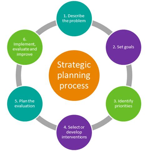 strategic planning cycle diagram planning a diagram repair wiring scheme