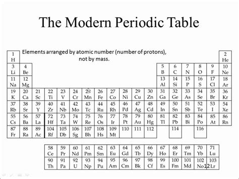 Periodic Table Protons by Protons Neutrons And Electrons Periodic Table Www